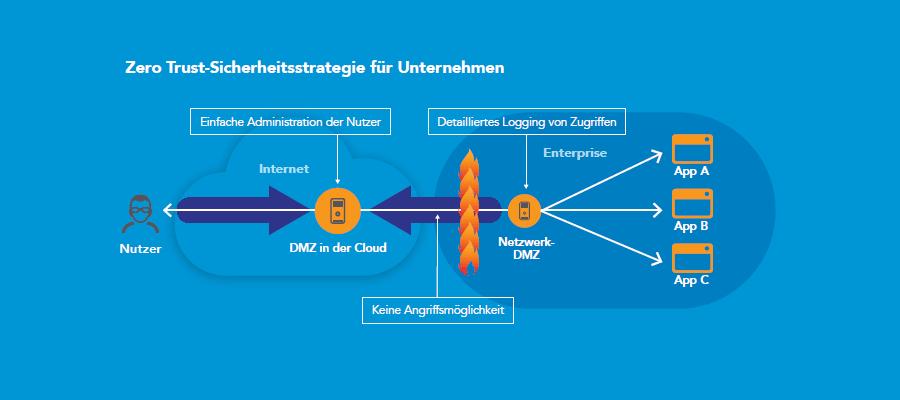 Einführung einer Zero-Trust-Sicherheitsstrategie