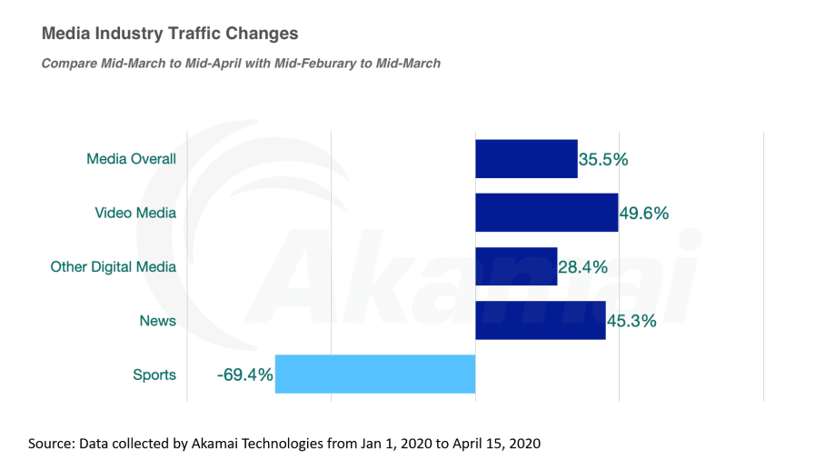 blog-content-akamai-media-traffic