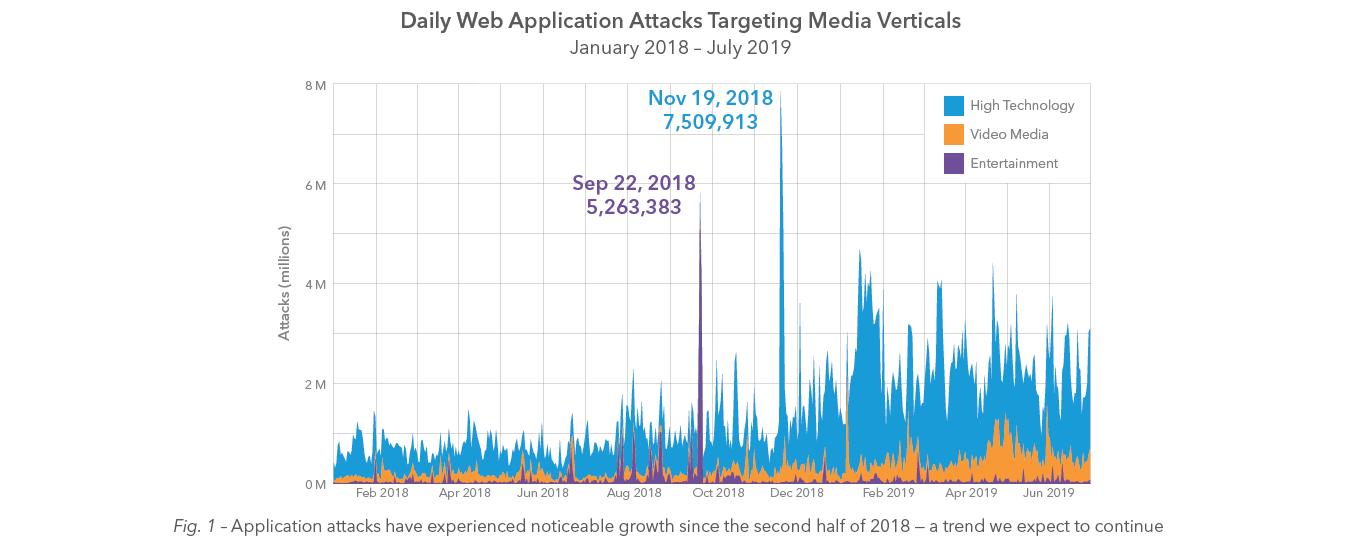 blog-content-daily_web_attacks
