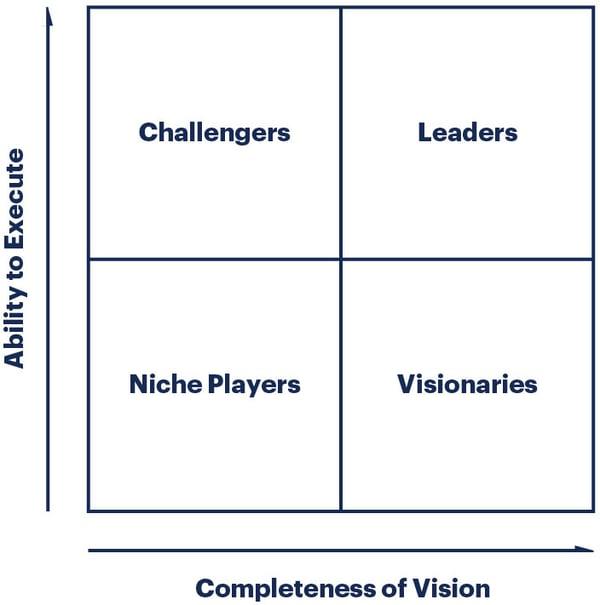researchmethodology-illustration-magic-quadrant