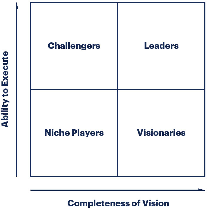 researchmethodology-illustration-magic-quadrant