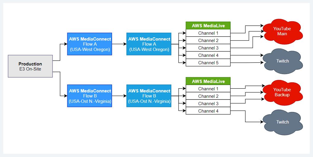 aws-e3-workflow