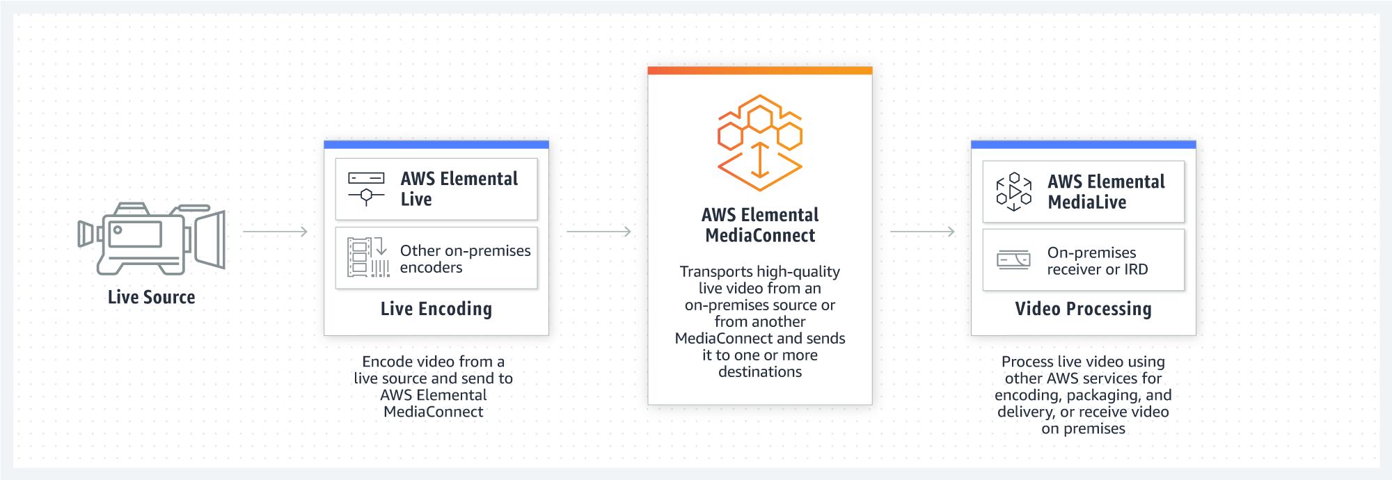 aws-mediaconnect
